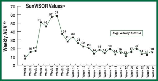 SVV Tracking Chart1